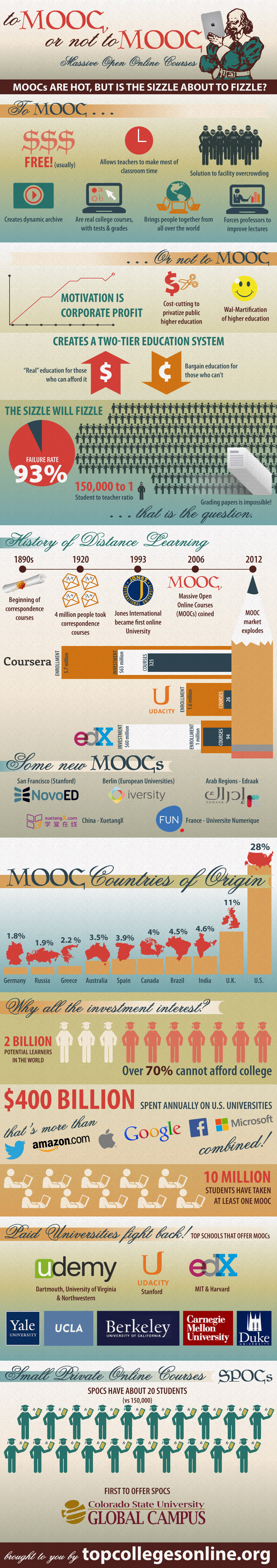 Infographic - To-MOOC-or-not